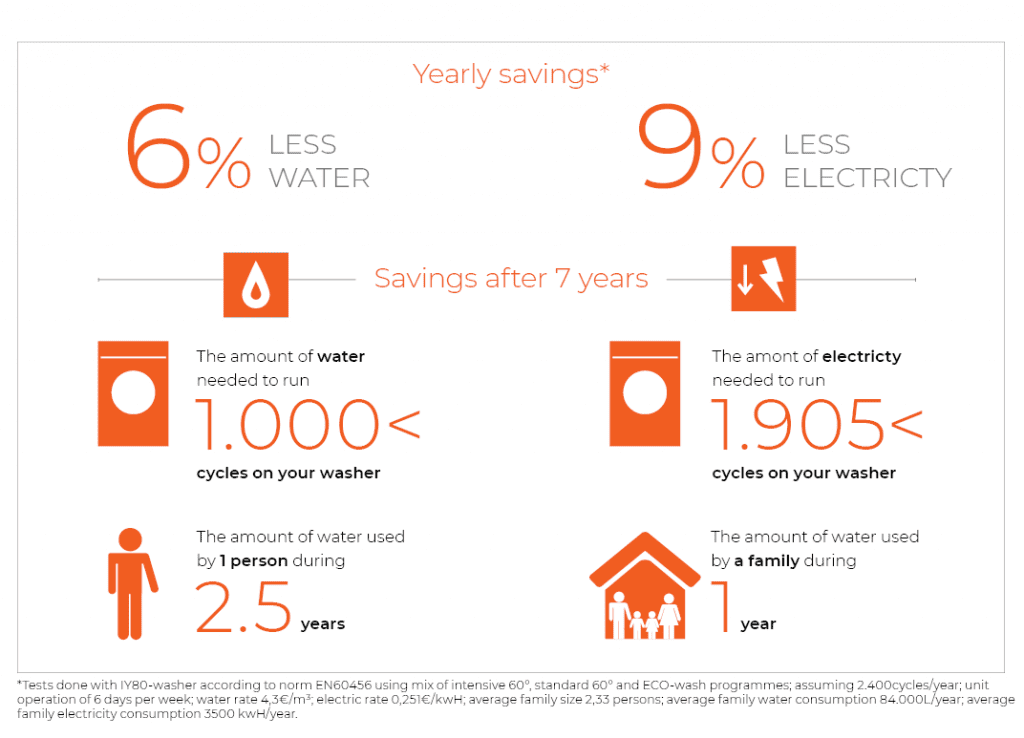 Your savings thanks to IPSO's SmartWAVe technology
